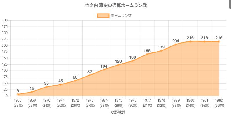 #竹之内 雅史の通算ホームラン数