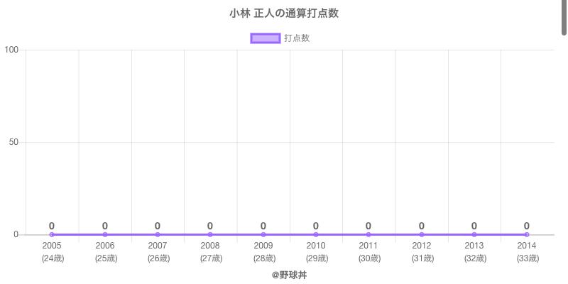 #小林 正人の通算打点数