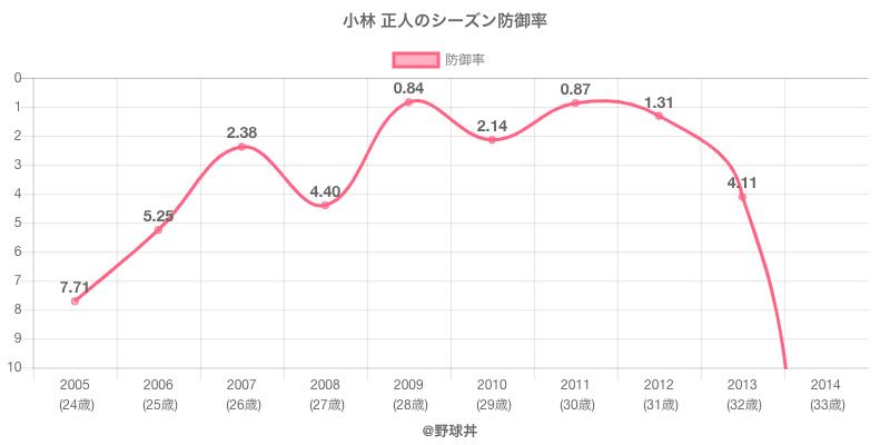 小林 正人のシーズン防御率