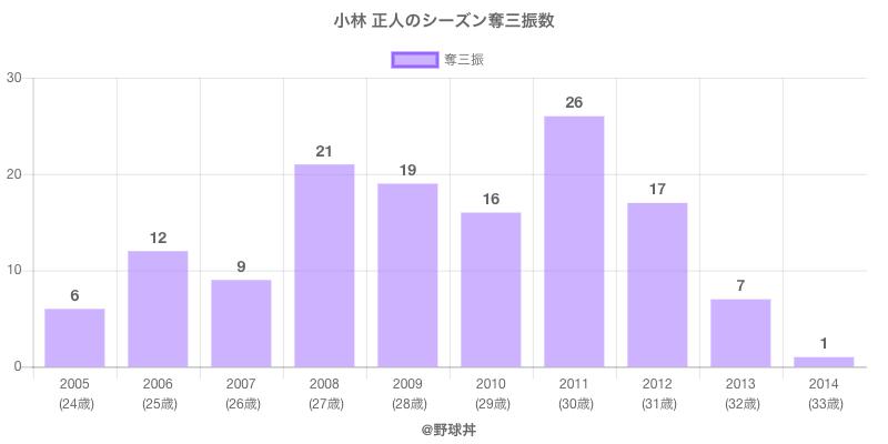 #小林 正人のシーズン奪三振数