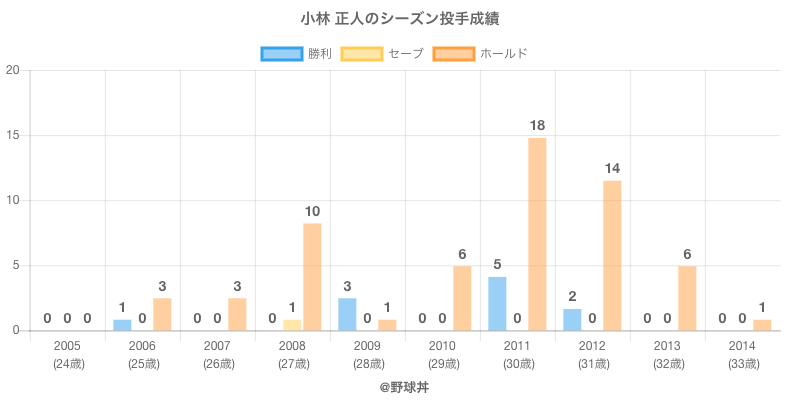 #小林 正人のシーズン投手成績