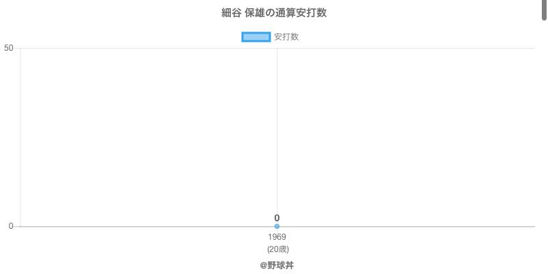 #細谷 保雄の通算安打数