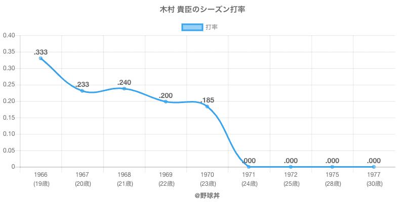 木村 貴臣のシーズン打率