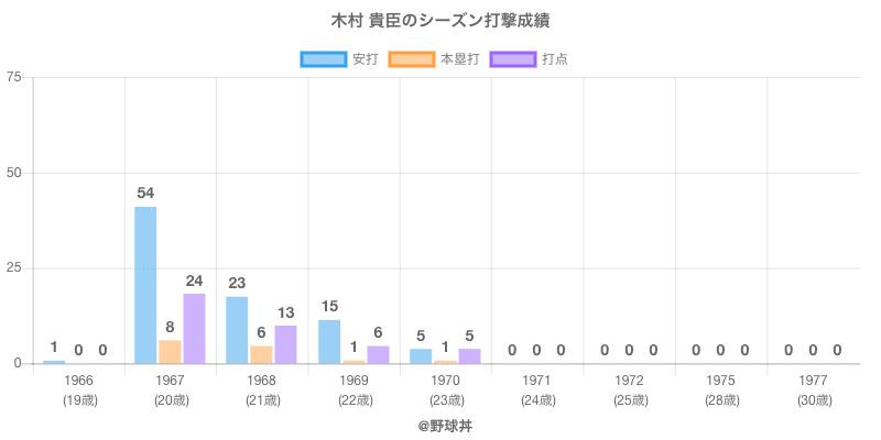 #木村 貴臣のシーズン打撃成績