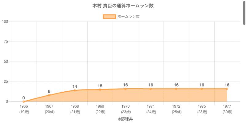 #木村 貴臣の通算ホームラン数