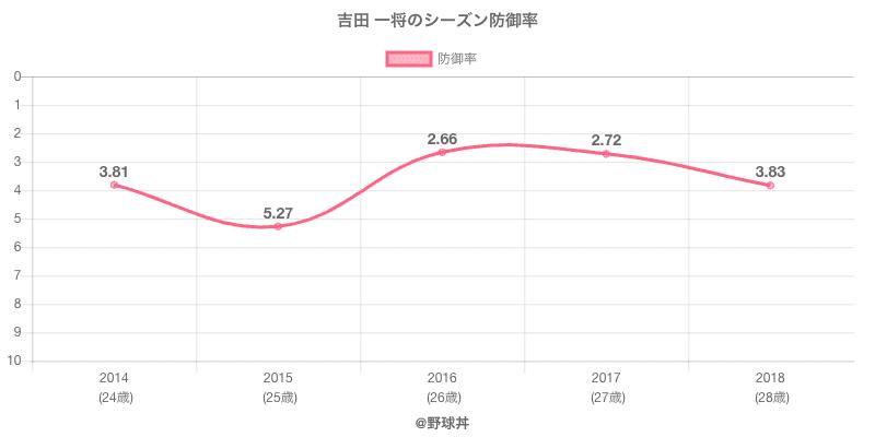 吉田 一将のシーズン防御率