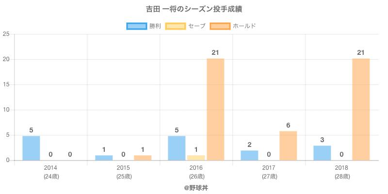 #吉田 一将のシーズン投手成績