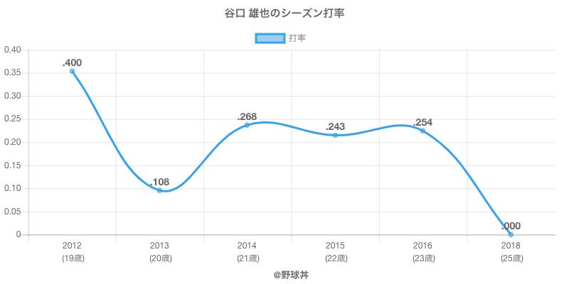 谷口 雄也のシーズン打率