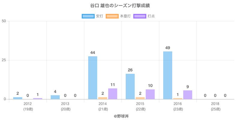 #谷口 雄也のシーズン打撃成績