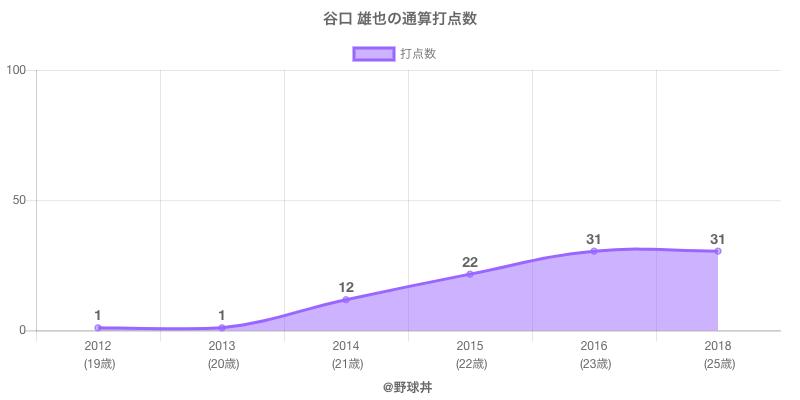 #谷口 雄也の通算打点数