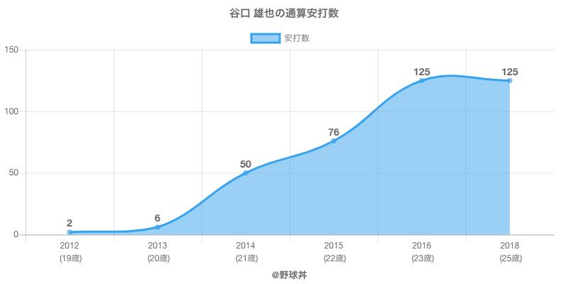 #谷口 雄也の通算安打数