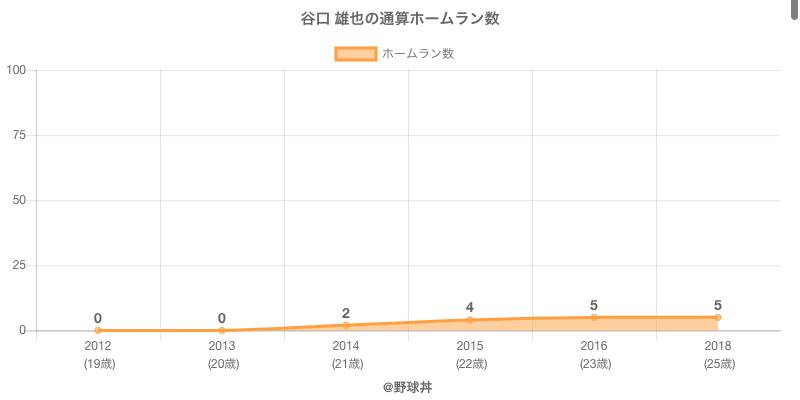 #谷口 雄也の通算ホームラン数
