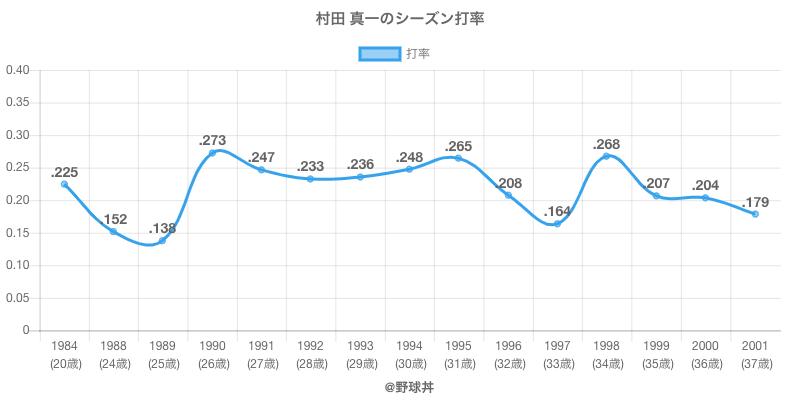 村田 真一のシーズン打率