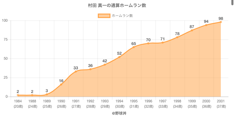#村田 真一の通算ホームラン数