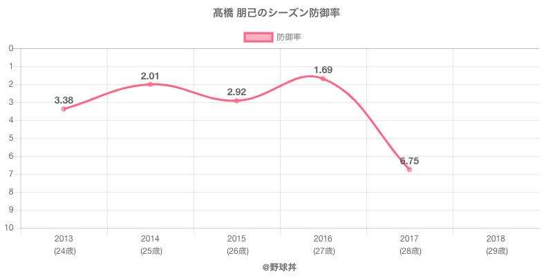 高橋 朋己のシーズン防御率