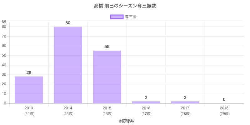 #高橋 朋己のシーズン奪三振数