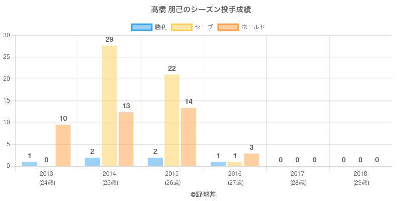 #高橋 朋己のシーズン投手成績