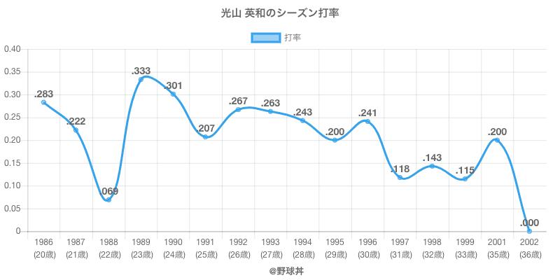 光山 英和のシーズン打率