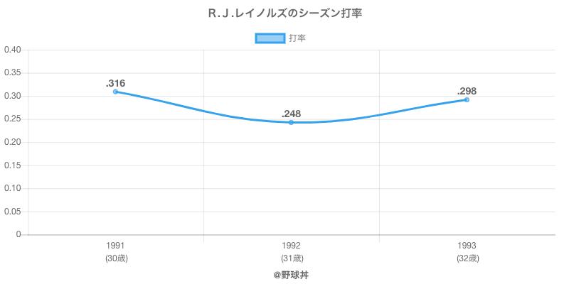 R.J.レイノルズのシーズン打率
