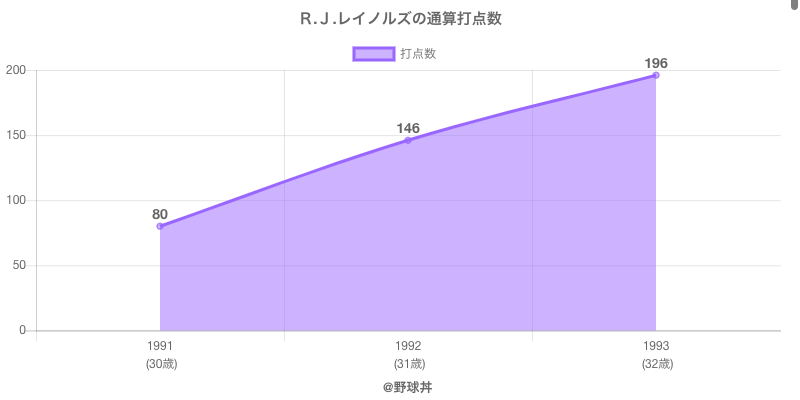 #R.J.レイノルズの通算打点数