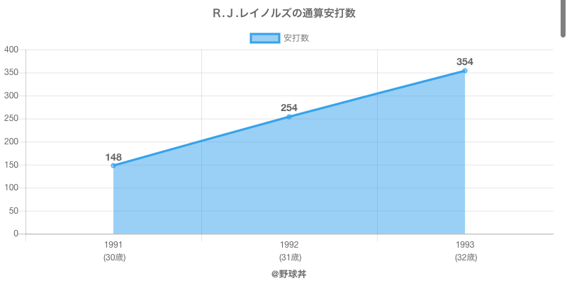#R.J.レイノルズの通算安打数