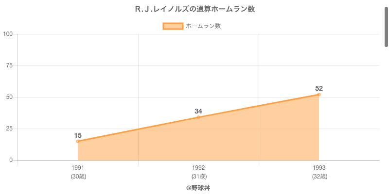 #R.J.レイノルズの通算ホームラン数