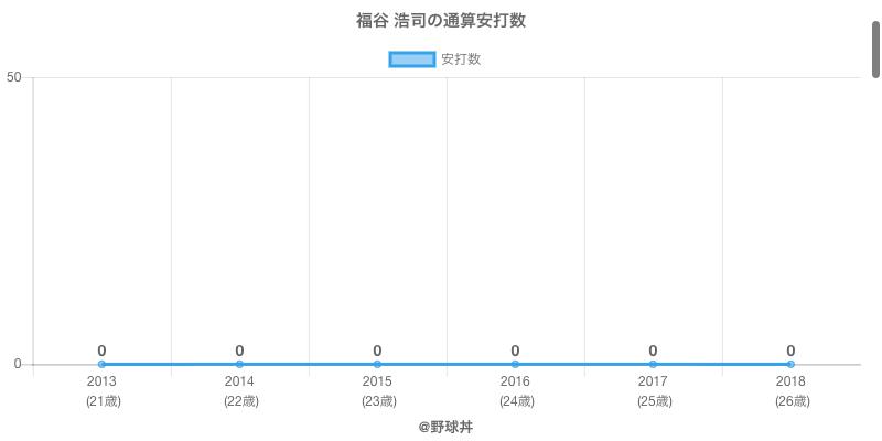 #福谷 浩司の通算安打数