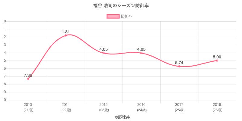 福谷 浩司のシーズン防御率