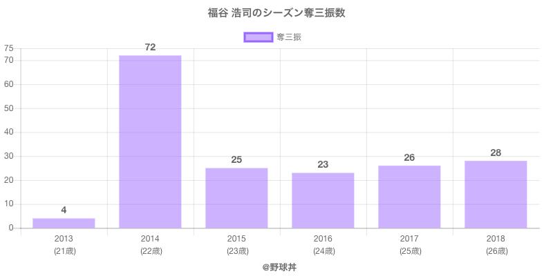 #福谷 浩司のシーズン奪三振数