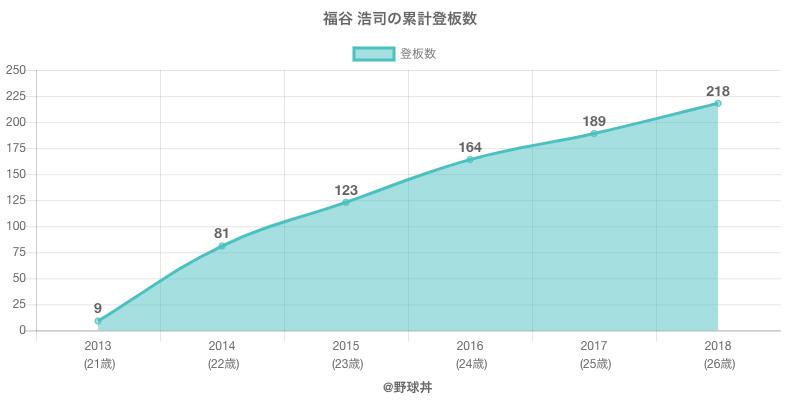 #福谷 浩司の累計登板数