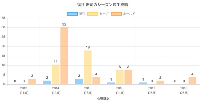 #福谷 浩司のシーズン投手成績