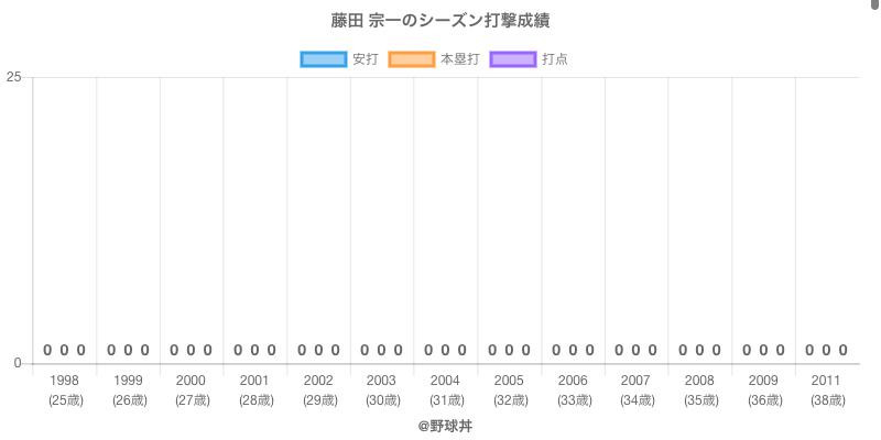 #藤田 宗一のシーズン打撃成績