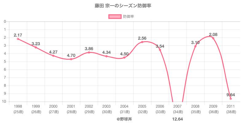 藤田 宗一のシーズン防御率