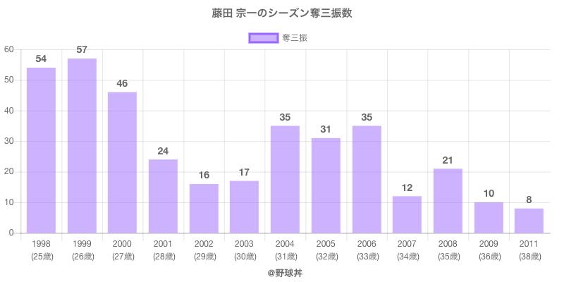 #藤田 宗一のシーズン奪三振数