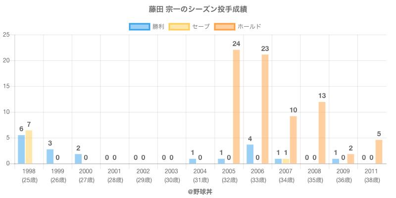 #藤田 宗一のシーズン投手成績