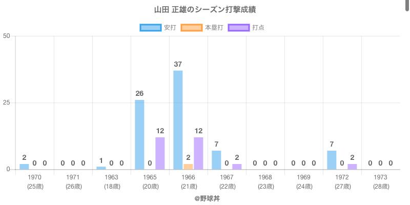 #山田 正雄のシーズン打撃成績