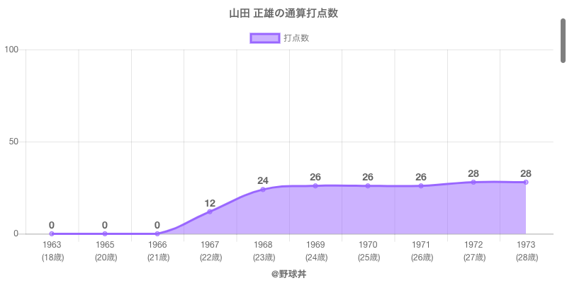 #山田 正雄の通算打点数