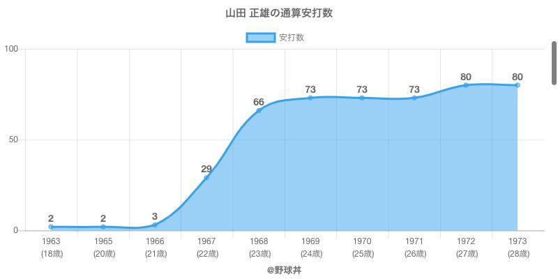 #山田 正雄の通算安打数