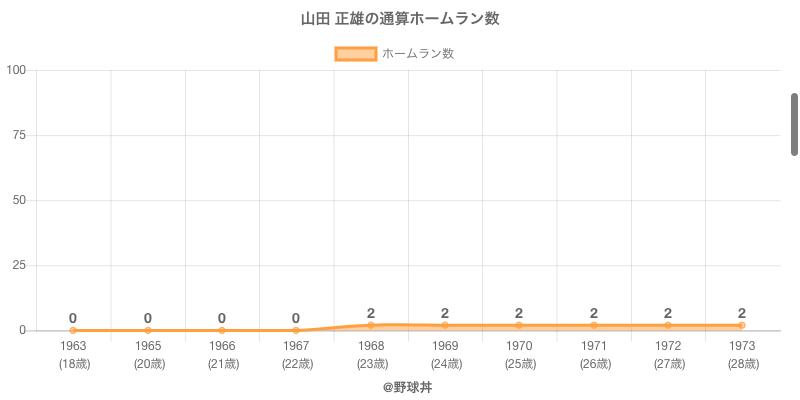 #山田 正雄の通算ホームラン数