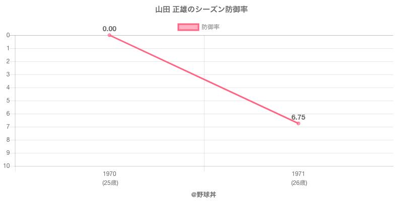 山田 正雄のシーズン防御率