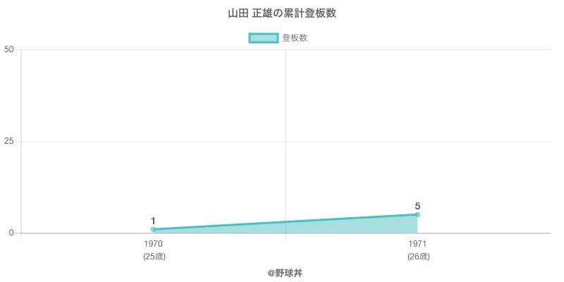 #山田 正雄の累計登板数