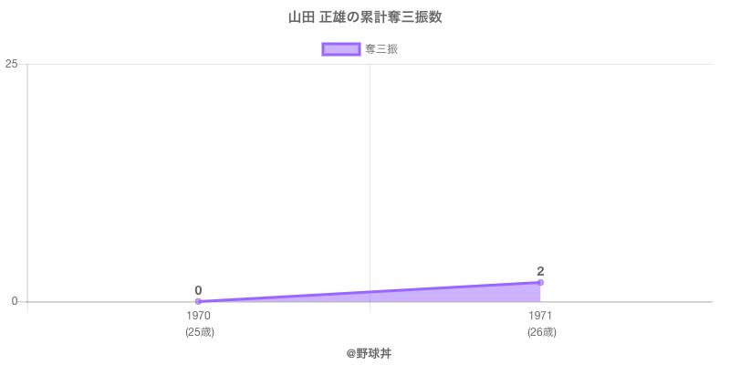 #山田 正雄の累計奪三振数