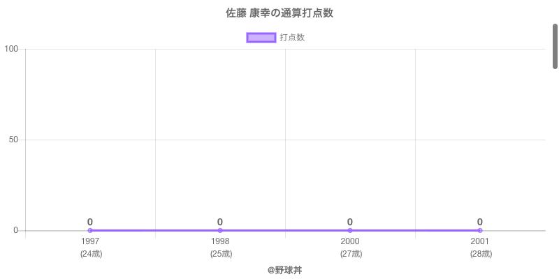 #佐藤 康幸の通算打点数