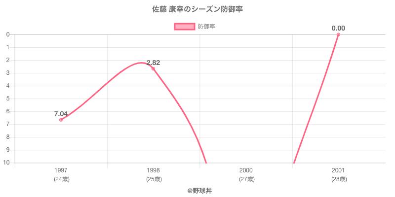 佐藤 康幸のシーズン防御率