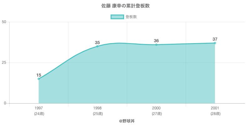 #佐藤 康幸の累計登板数