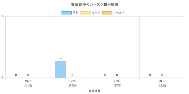 #佐藤 康幸のシーズン投手成績