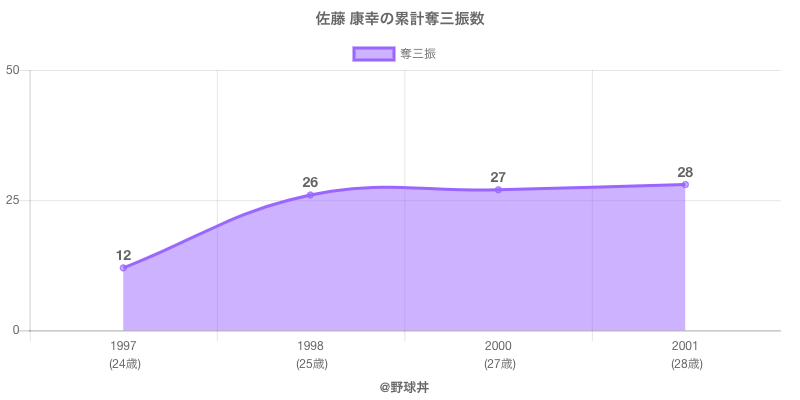 #佐藤 康幸の累計奪三振数