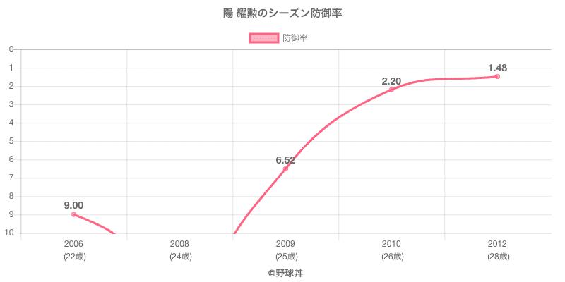 陽 耀勲のシーズン防御率