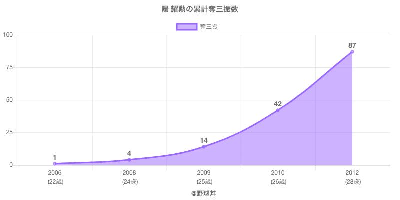 #陽 耀勲の累計奪三振数