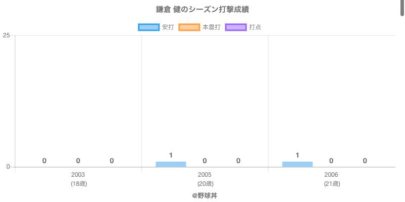 #鎌倉 健のシーズン打撃成績
